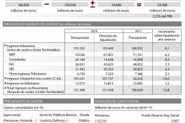 El Gobierno recorta los Presupuestos en infraestructuras, Sanidad y Educación