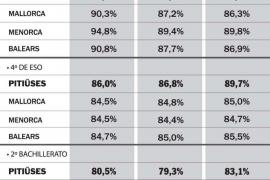 Los mejores alumnos, en la ESO; más discretos en Primaria y Bachillerato