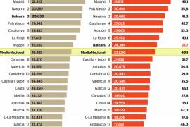 Balears se empobrece desde el año 2000 pese a las temporadas de récord turístico