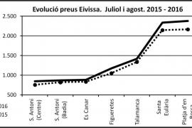 Turbulències turístiques mediterrànies sobre el mercat turístic eivissenc (I)
