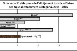 Turbulències turístiques mediterrànies sobre el mercat turístic eivissenc (II)