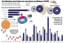 Baleares registró 55 fallecidos en carretera en 2016, seis más que el año anterior