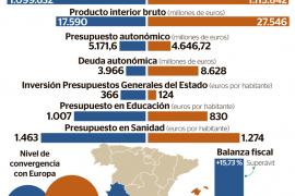 Discriminación ante Extremadura