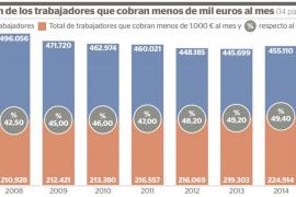 El 48,5 % de los trabajadores de Balears tiene un salario inferior a mil euros al mes