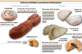 Gráfica sobre los azúcares añadidos en productos mallorquines.