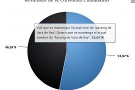 Un 53% de los ciudadanos apuestan por mantener el actual nombre de Vara de Rey