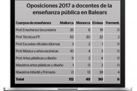 Las oposiciones docentes de este año sólo cubrirán el 6,7 % de interinos