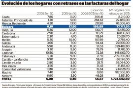 Más de 77.000 hogares de Baleares pagan sus facturas con retrasos