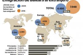La emigración al extranjero bate récords pese al fin de la crisis