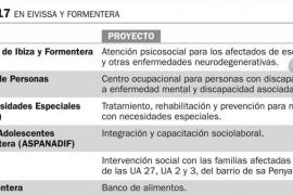 Ayuda de 434.000 euros a cinco entidades y un ayuntamiento para proyectos sociales