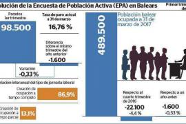 Balears empieza la temporada turística con 98.500 personas en busca de empleo