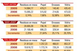 Eivissa aumentó un 22% la recogida selectiva de residuos durante 2010