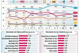 El PP pierde impulso mientras que el PSOE se recupera y supera a Podemos