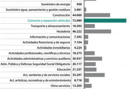 Afiliaciones a la Seguridad Social en Baleares por sectores