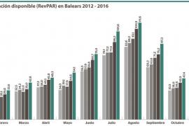 2016: un año muy rentable para los hoteles en Baleares