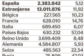 El mejor año de la historia deja 15 millones de turistas en Baleares