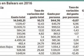 Gasto de los turistas en Balears en 2016 por país de residencia