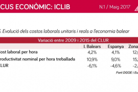 Los salarios en Baleares han caído un 3,4% desde el inicio de la crisis