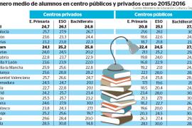 Balears es la cuarta comunidad con más alumnos por aula en los colegios públicos