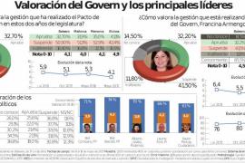 La izquierda pierde la mayoría absoluta en el Parlament y el PP ganaría un escaño en Ibiza