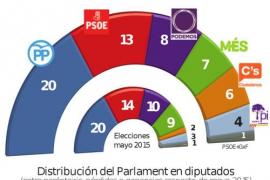 Los partidos de Balears, entre la prudencia y el entusiasmo por la encuesta electoral