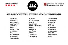 Las víctimas y heridos de los atentados de Barcelona y Cambrils son de 34 nacionalidades diferentes