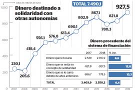 Montoro quitará 927 millones a Balears en 2018 para dárselos a otras autonomías
