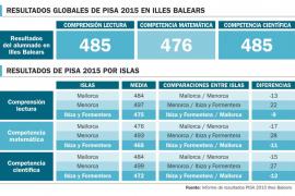 Los estudiantes de Ibiza son los que obtienen los peores resultados en el informe Pisa