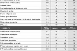 Uno de cada diez fallecimientos de Balears se produce en la isla de Ibiza
