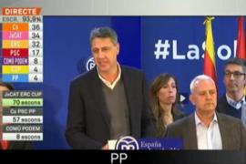 """Albiol: """"Hoy es un día malo para el Partido Popular de Cataluña"""""""