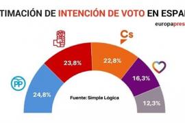 Una encuesta sitúa a PSOE y Ciudadanos a solo uno y dos puntos del PP en intención de voto