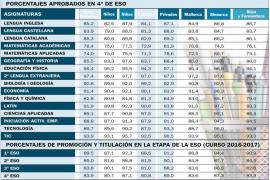 El 83,9% de los alumnos de las Pitiusas obtienen el título de graduado de la ESO