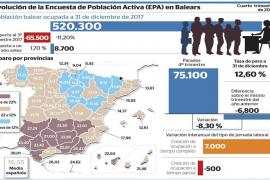 Balears finaliza 2017 con el máximo de ocupación laboral después del verano