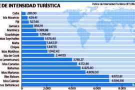Balears es el territorio que registra el mayor índice de intensidad turística del mundo