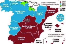 Balears vuelve a quedar en el furgón de cola de la financiación autonómica en 2018