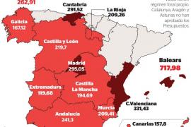 Balears, la comunidad que más ingresará con los impuestos de sucesiones y de patrimonio