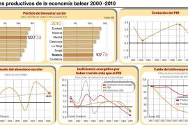 La caída de la productividad ha provocado un descenso del bienestar social en Balears