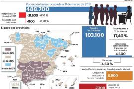 Balears contabiliza 103.100 personas en paro durante los meses de invierno