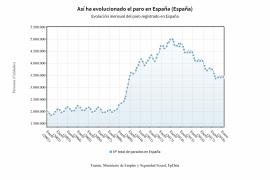 El paro baja en abril en 86.683 personas y suma siete meses de descensos