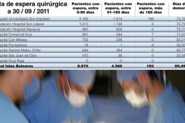 Los recortes del Govern en sanidad disparan las listas de espera en las operaciones