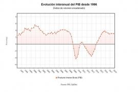 El PIB mantiene su crecimiento trimestral en el 0,7% y avanza un 3% interanual, por encima de lo esperado
