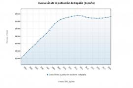 La población en España vuelve a crecer en 2017 hasta los 46,6 millones