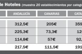 Los precios de los hoteles en la costa peninsular son un 40% más bajos que en Ibiza en agosto