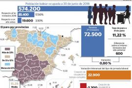 La población laboral de Baleares crece siete veces más que la media estatal en un año
