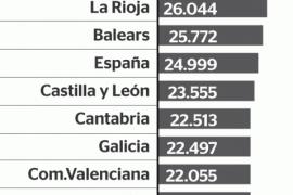 Baleares ocupa el séptimo puesto en PIB per cápita en España