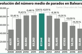 El paro continúa bajando en Baleares