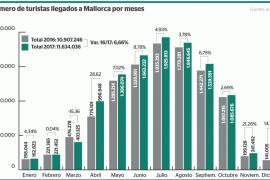 Mallorca consigue el mayor incremento de turistas de las Illes Balears