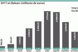 El gasto turístico aumenta un 11,76% en Balears en 2017