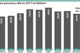 Gasto medio por persona y día en Baleares en 2017