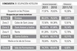 Las Pitiüses registran «la mejor ocupación de los últimos años» con un 78% de mayo a octubre